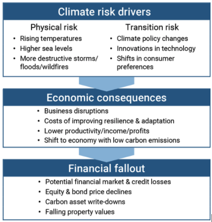 Chart that shows various climate change risks