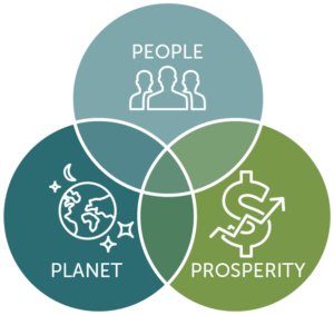 The Three P's in the Triple Bottom Line: People, Planet, and Prosperity